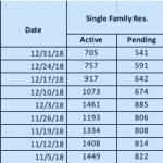 Single-family homes in Santa Clara County Stats