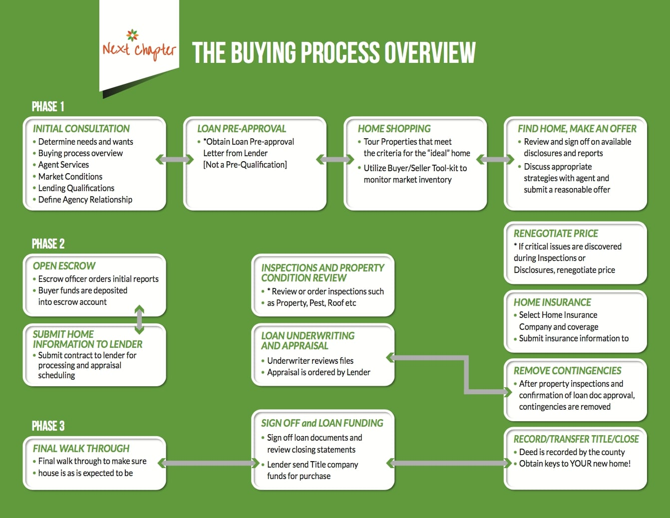 Buying Process Flow chart