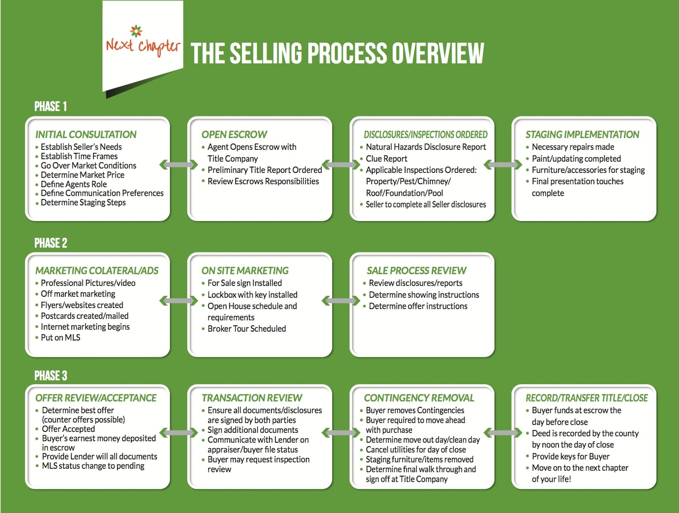 Selling Process Flow Chart
